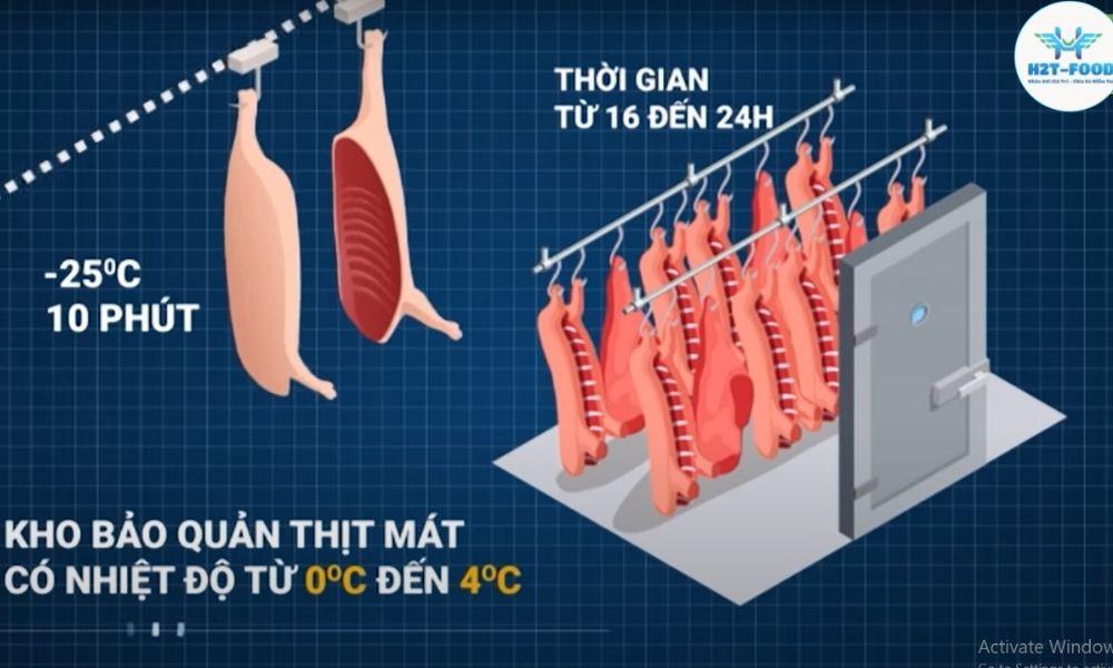 quy trình giết mỗ thịt đông lạnh